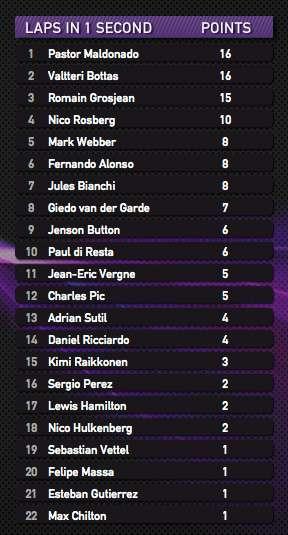 2013 Монако. Кругов в 1 секунде от быстрейшего